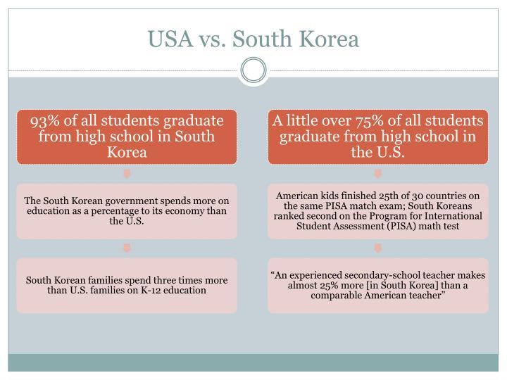USA vs. South Korea