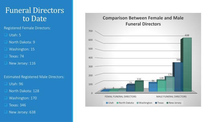Funeral Directors to Date