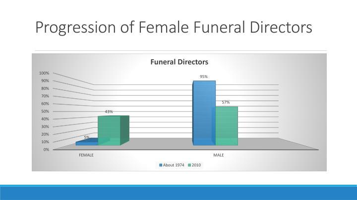 Progression of Female Funeral Directors