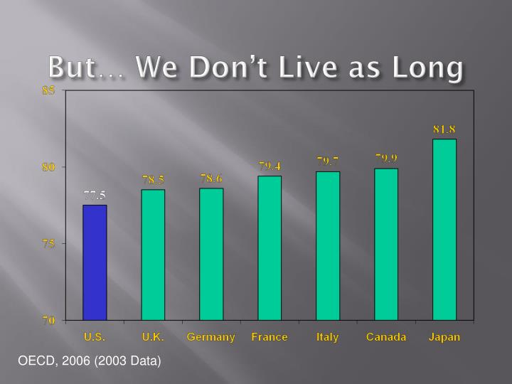 But… We Don't Live as Long