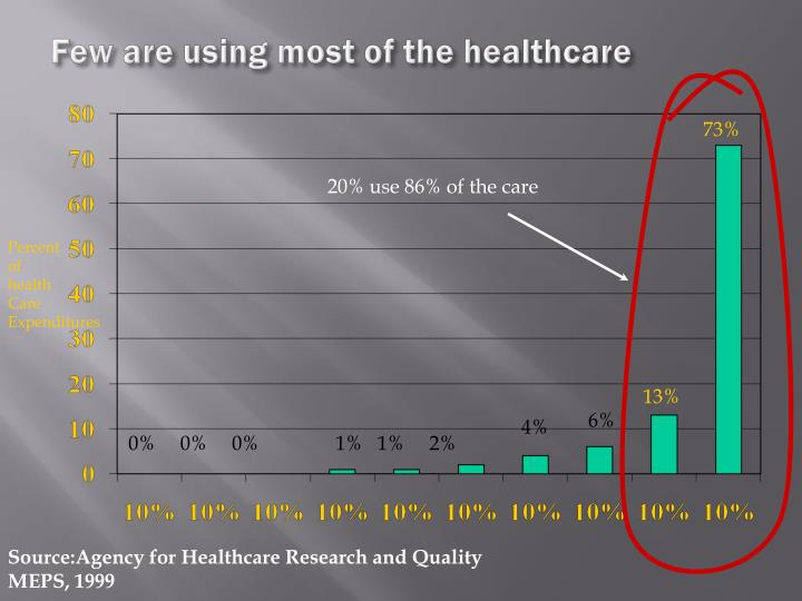 Few are using most of the healthcare