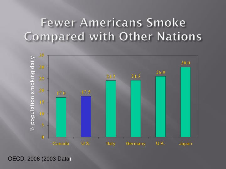 Fewer Americans Smoke Compared with Other Nations