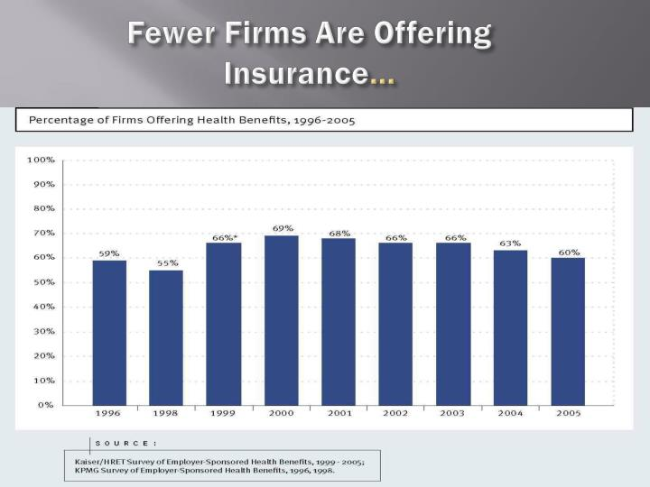 Fewer Firms Are Offering Insurance