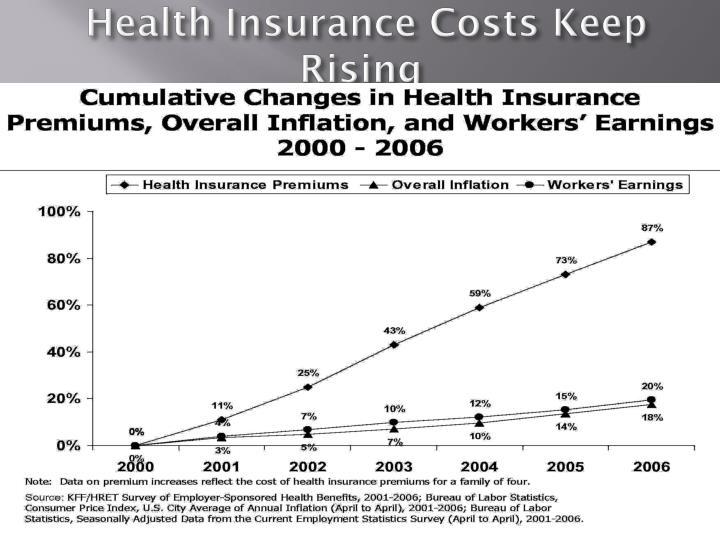 Health Insurance Costs Keep Rising