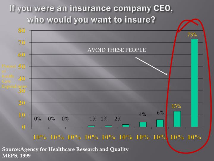 If you were an insurance company CEO, who would you want to insure?