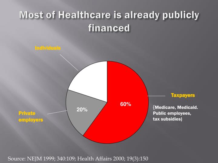 Most of Healthcare is already publicly financed