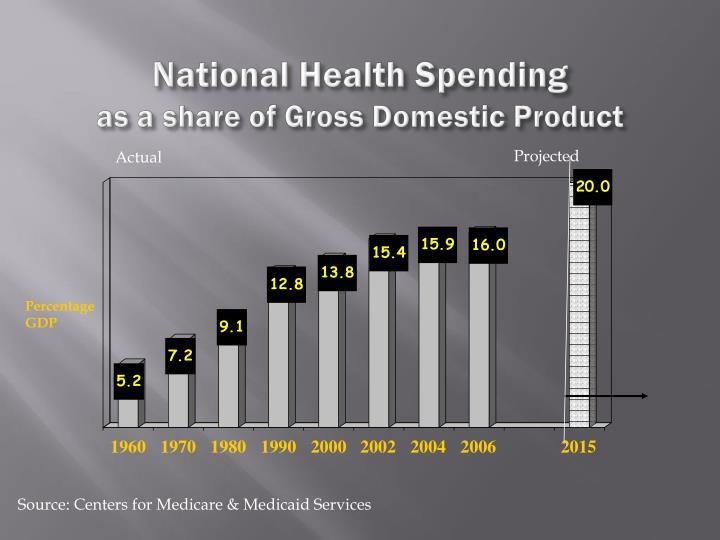 National Health Spending