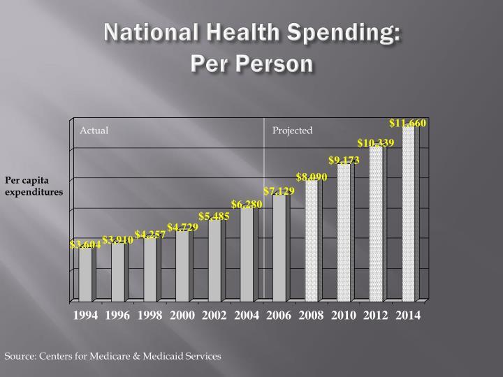 National Health Spending: