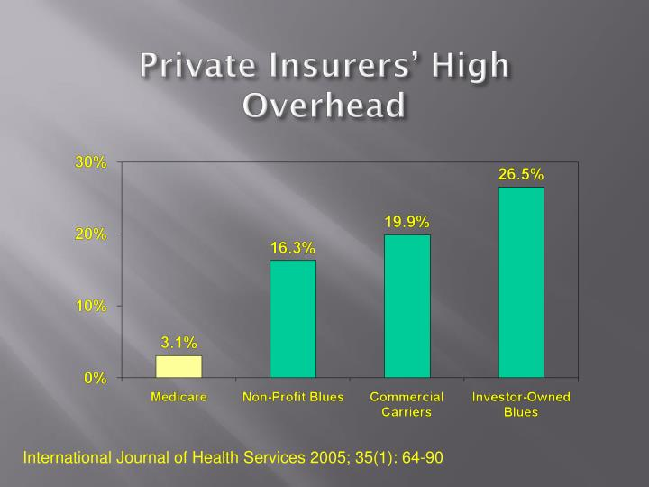 Private Insurers' High Overhead