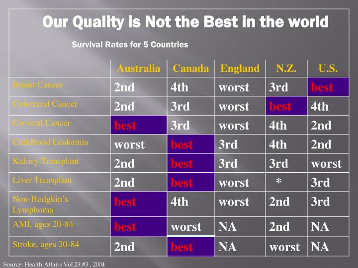 Our Quality is Not the Best in the world