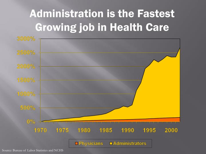 Administration is the Fastest Growing job in Health Care
