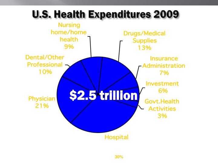 U.S. Health Expenditures