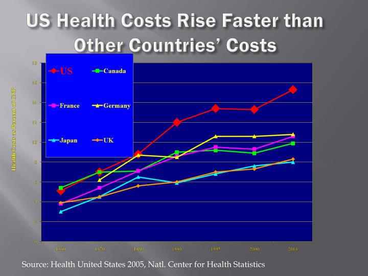 US Health Costs Rise Faster than Other Countries' Costs