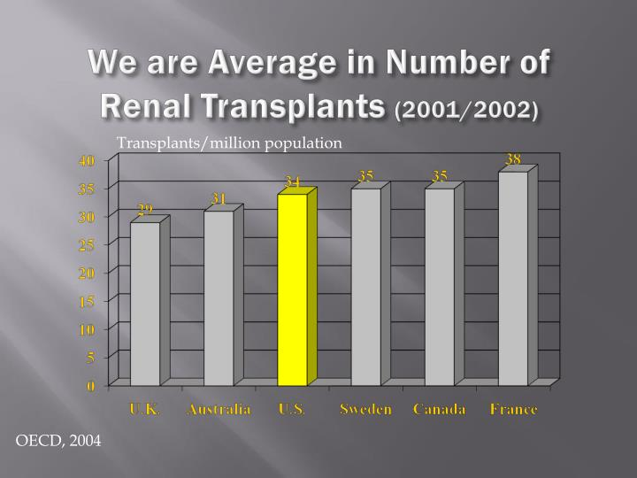 We are Average in Number of Renal Transplants