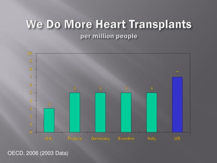 We Do More Heart Transplants