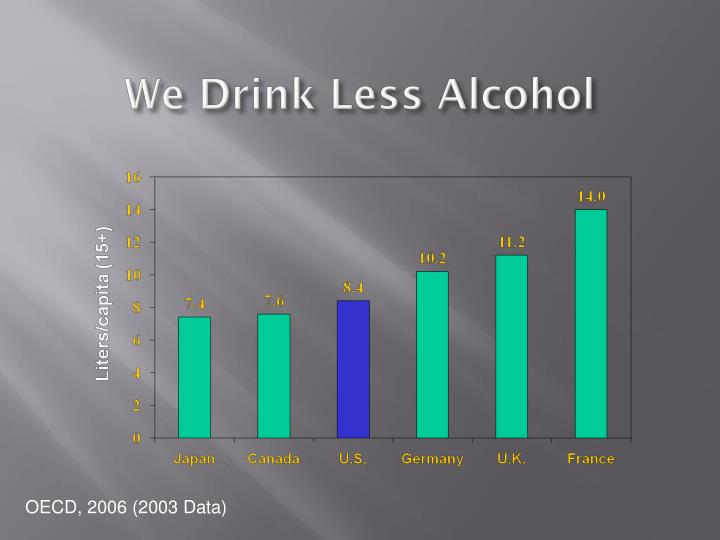 We Drink Less Alcohol