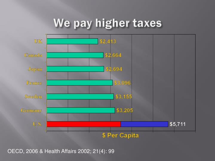 We pay higher taxes