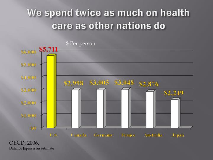 We spend twice as much on health care as other nations do