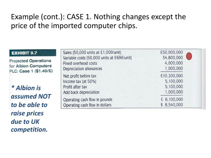 Example (cont.): CASE 1. Nothing changes except the price of the imported computer chips.