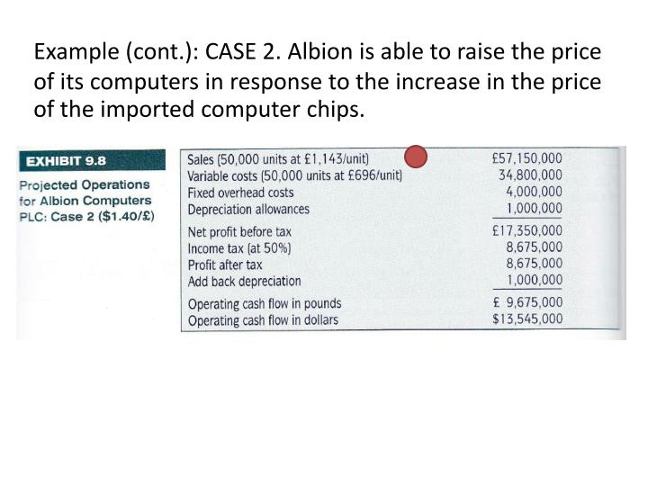 Example (cont.): CASE 2. Albion is able to raise the price of its computers in response to the increase in the price of the imported computer chips.
