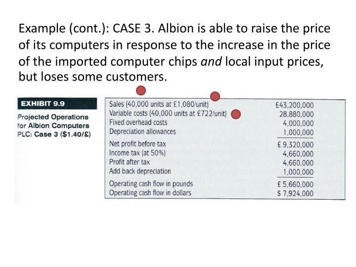 Example (cont.): CASE 3. Albion is able to raise the price of its computers in response to the increase in the price of the imported computer chips