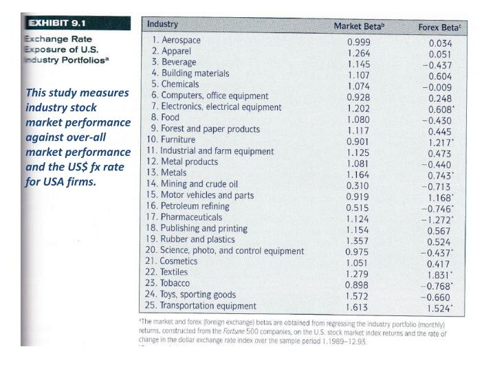 This study measures industry stock market performance against over-all market performance and the US...