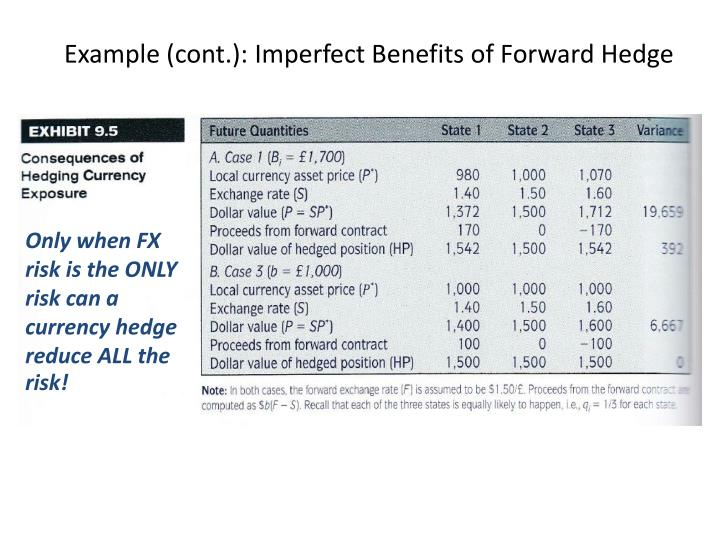 Example (cont.): Imperfect Benefits of Forward Hedge