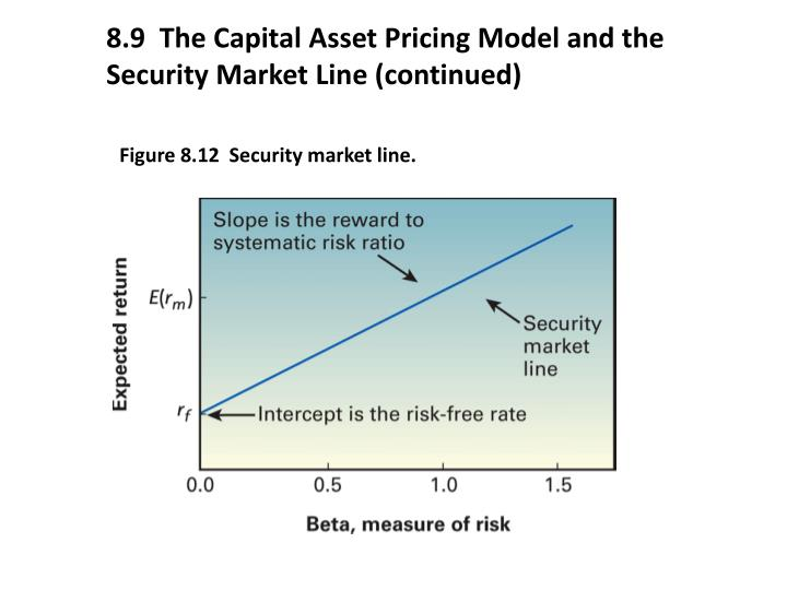the capm and the index model 1 although every asset pricing model is a capital asset pricing model, the Þnance profession reserves the acronym capm for the speciÞc model of sharpe (1964).