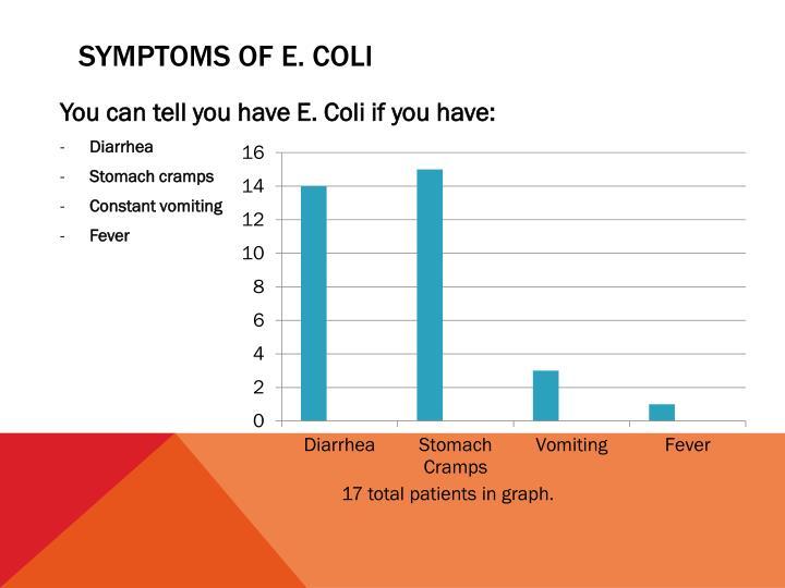 Symptoms of e coli