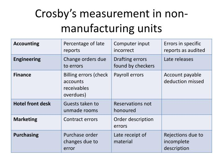 Crosby's measurement in non-manufacturing units