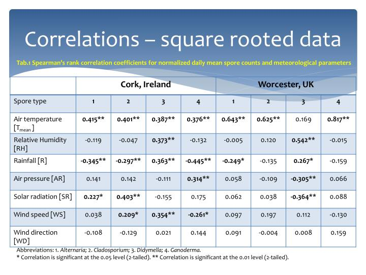 Correlations – square rooted data