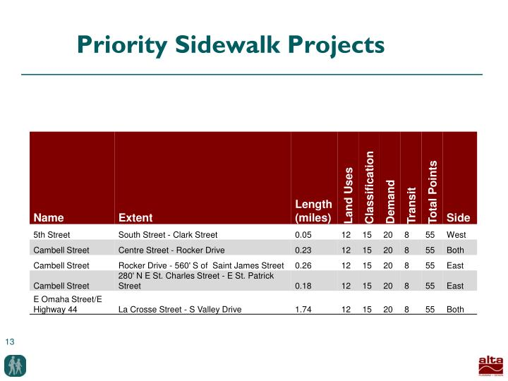 Priority Sidewalk Projects