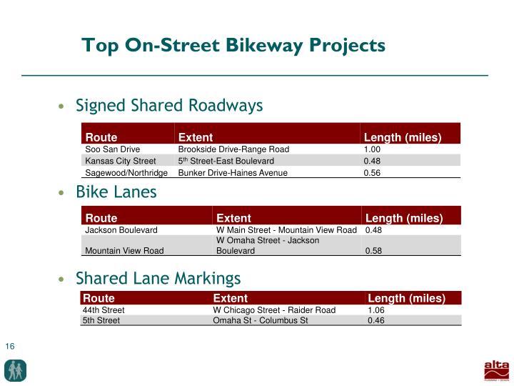 Top On-Street Bikeway Projects