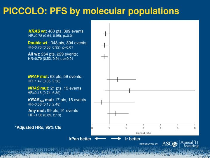 PICCOLO: PFS by molecular populations