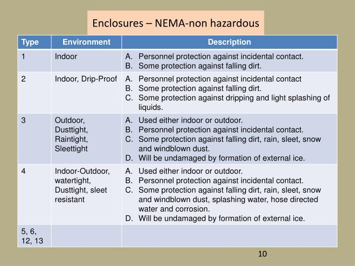 Enclosures – NEMA-non hazardous