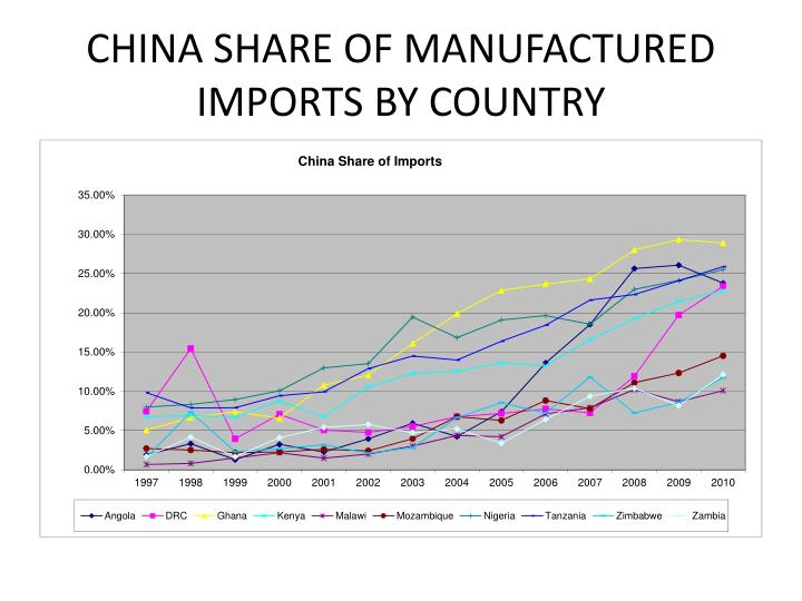 CHINA SHARE OF MANUFACTURED IMPORTS BY COUNTRY