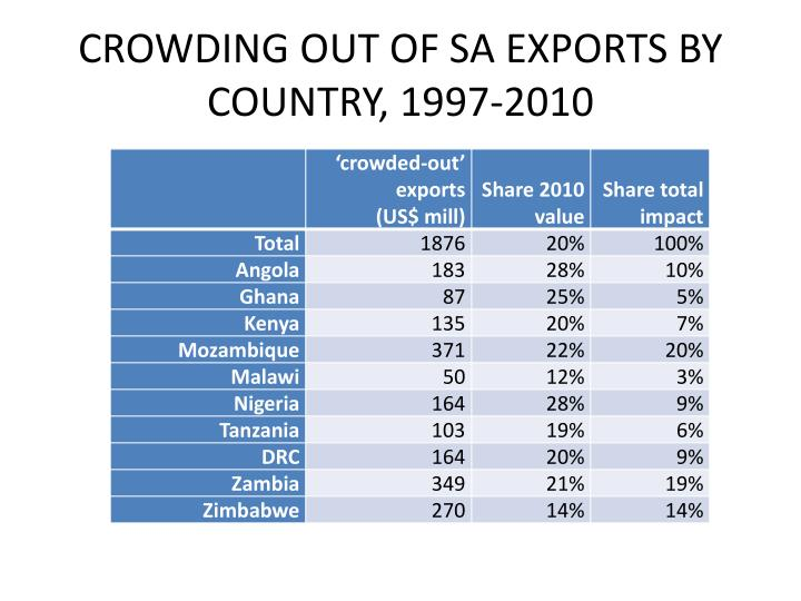 CROWDING OUT OF SA EXPORTS BY COUNTRY, 1997-2010