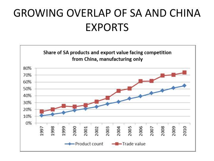 GROWING OVERLAP OF SA AND CHINA EXPORTS