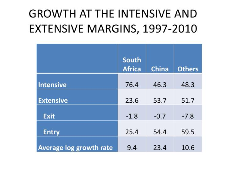 GROWTH AT THE INTENSIVE AND EXTENSIVE MARGINS, 1997-2010
