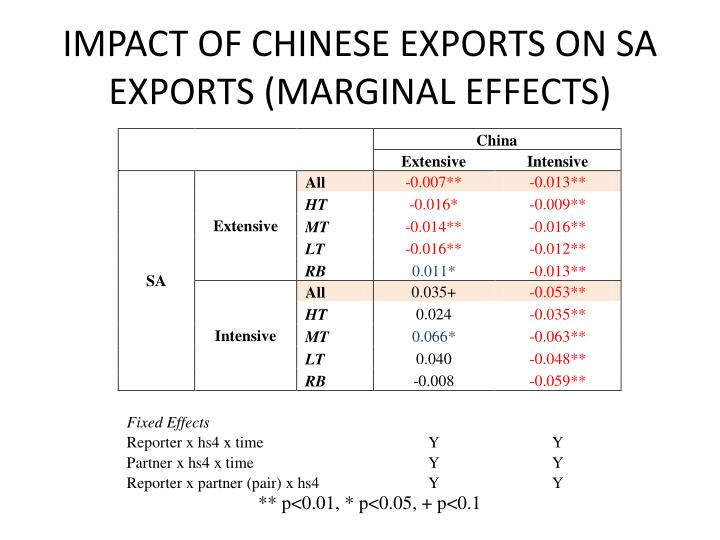 IMPACT OF CHINESE EXPORTS ON SA EXPORTS (MARGINAL EFFECTS)