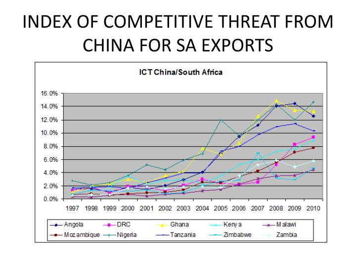 INDEX OF COMPETITIVE THREAT FROM CHINA FOR SA EXPORTS