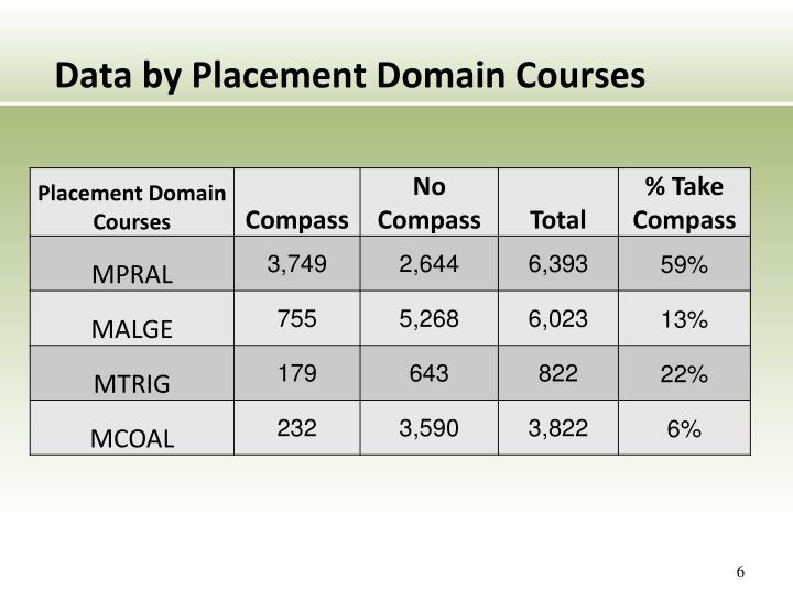 Data by Placement Domain Courses