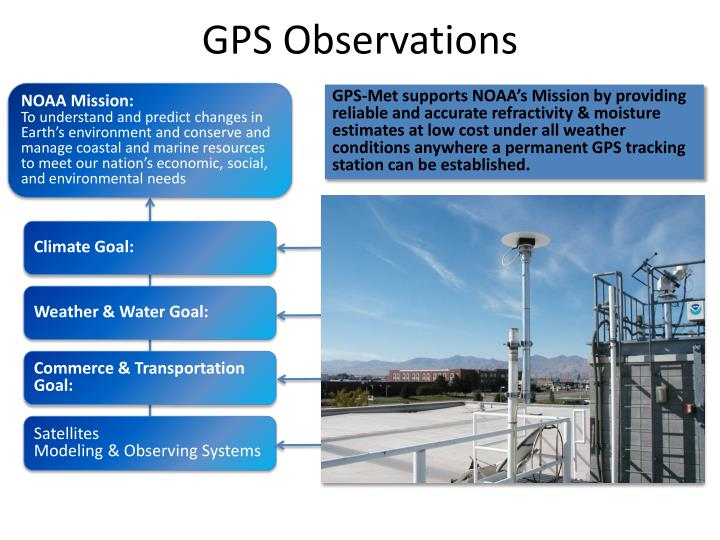 GPS Observations
