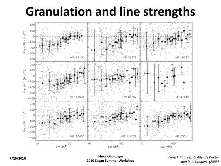 Granulation and line strengths