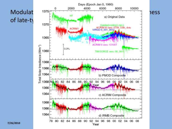 Modulates the irradiance of the Sun and the brightness of late-type stars in photometric bands