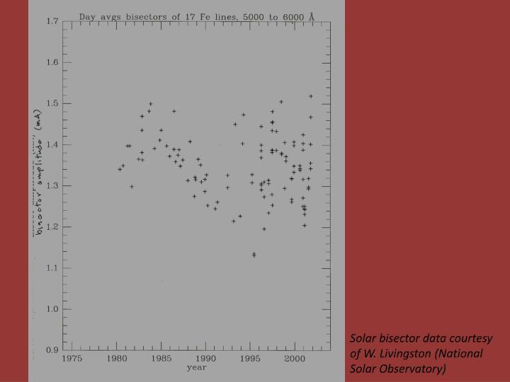 Solar bisector data courtesy of W. Livingston (National Solar Observatory)