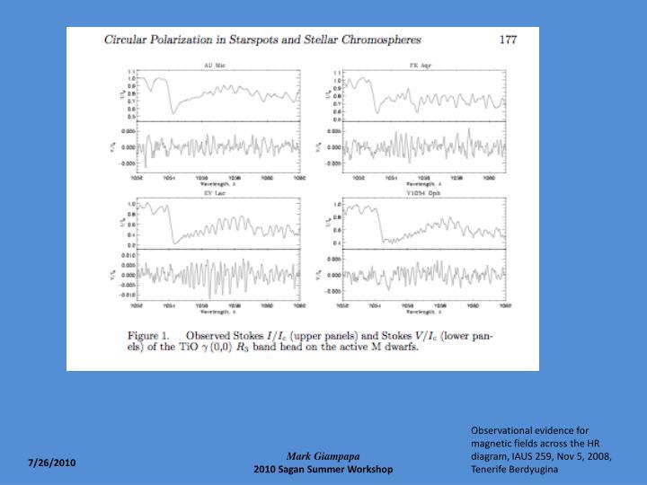 Observational evidence for magnetic fields across the HR diagram, IAUS 259, Nov 5, 2008, Tenerife Berdyugina
