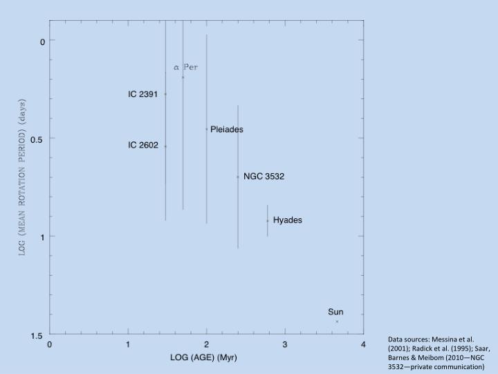 Data sources: Messina et al. (2001); Radick et al. (1995); Saar, Barnes & Meibom (2010—NGC 3532—private communication)