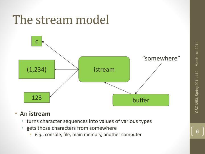 The stream model