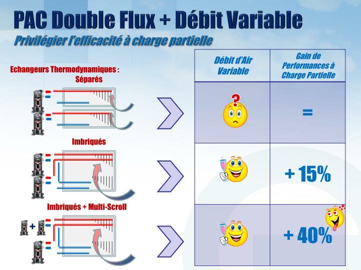 PAC Double Flux + Débit Variable